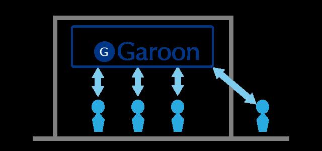 オンプレミス版Garoonも経験豊富